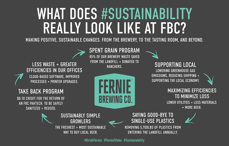Sustainability at FBC